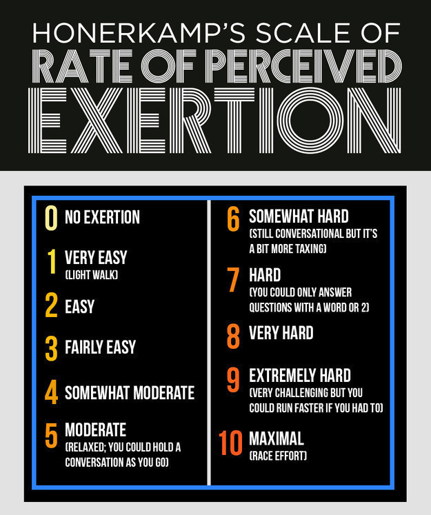 Here s what all the RPE numbers mean  for reference. 9 Quick Running Workouts You Can Do On A Treadmill Or Outdoors